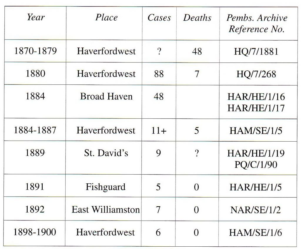 Table Two: Some Typhoid Outbreaks in Pembrokeshire in the Nineteenth Century. (Blank Space = No Data).
