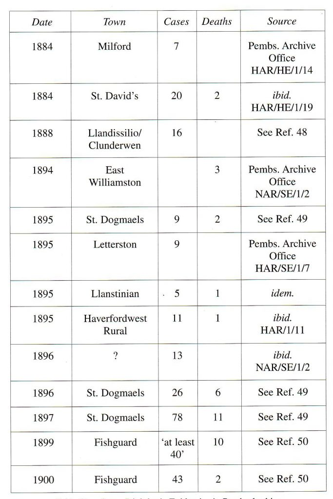 Table Five: Some Diphtheria Epidemics in Pembrokeshire. (Blank Space = No Data)